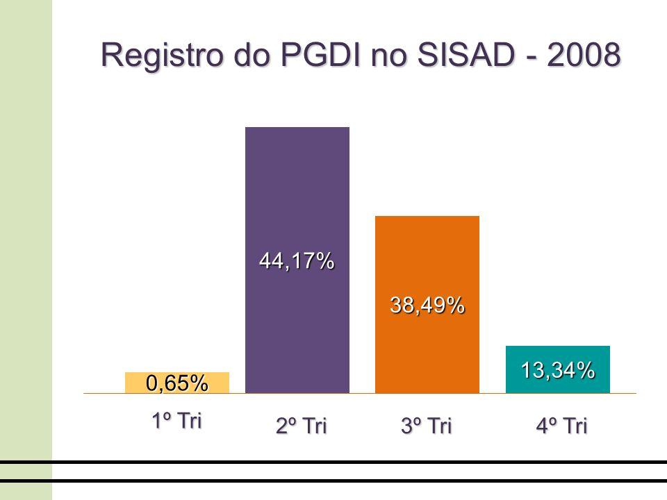 :: O PGDI é um Plano de trabalho do servidor, um dos principais documentos que compõem o processo de avaliação de desempenho.