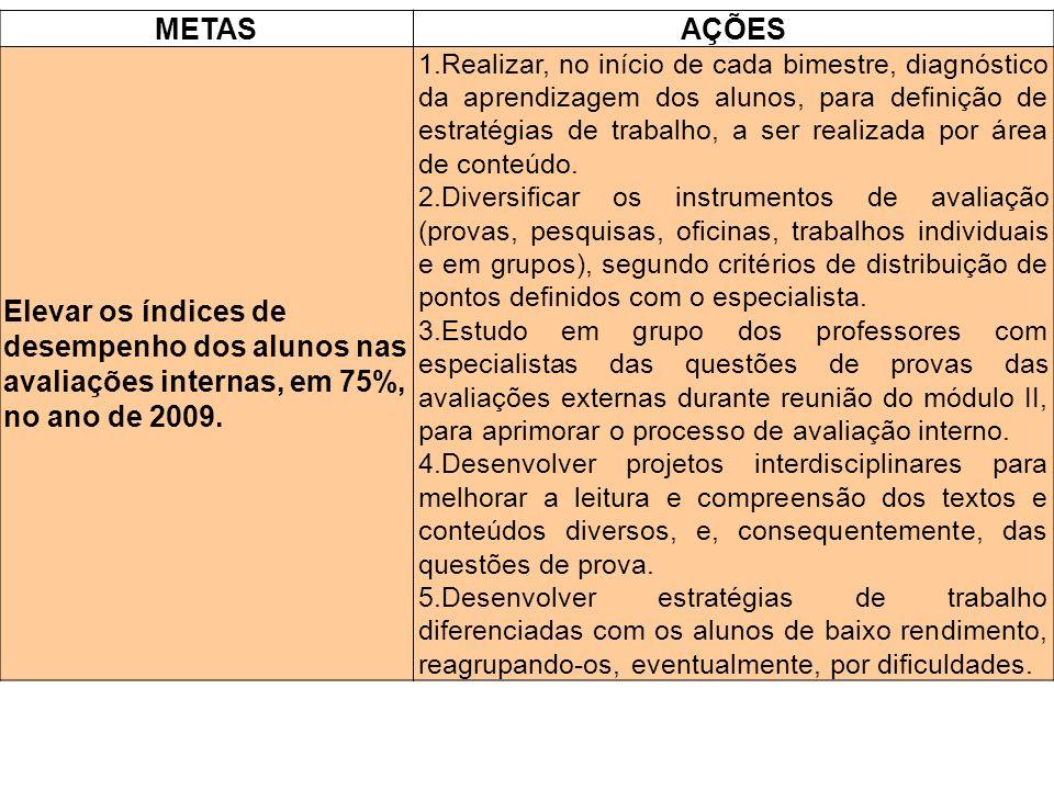 METASAÇÕES Elevar os índices de desempenho dos alunos nas avaliações internas, em 75%, no ano de 2009. 1.Realizar, no início de cada bimestre, diagnós