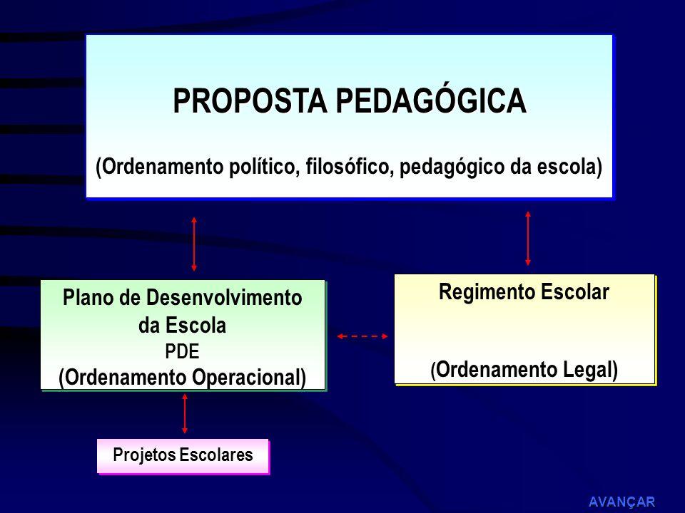 Instrumentos para uma gestão democrática Proposta Pedagógica; Plano de Desenvolvimento da Escola; Regimento Escolar; Processo de Escolha do Diretor –