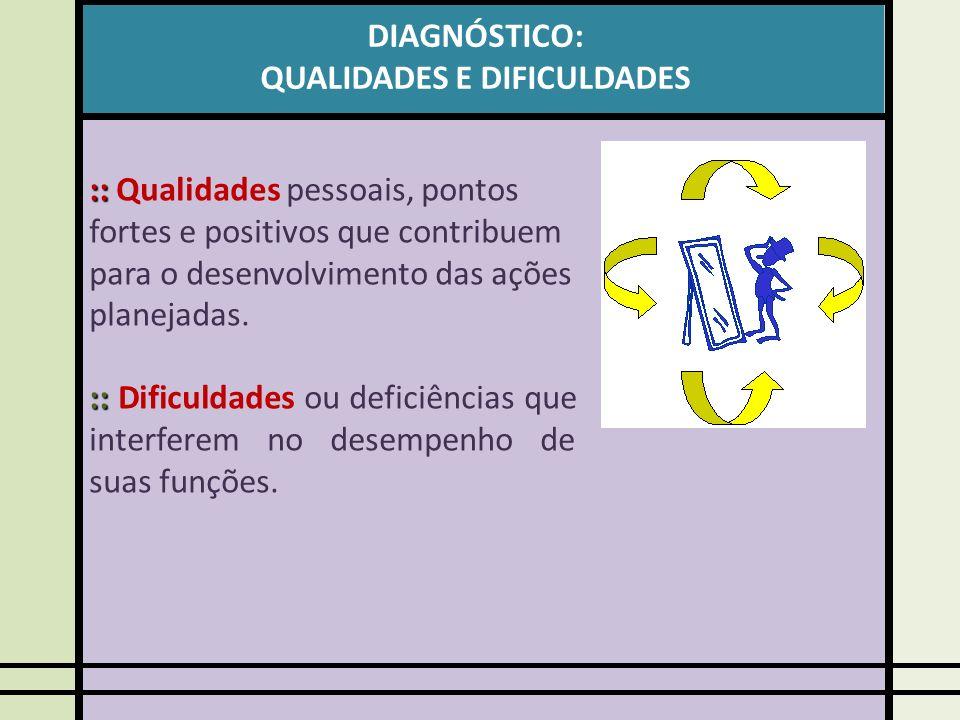 DIAGNÓSTICO: QUALIDADES E DIFICULDADES :: :: Qualidades pessoais, pontos fortes e positivos que contribuem para o desenvolvimento das ações planejadas.