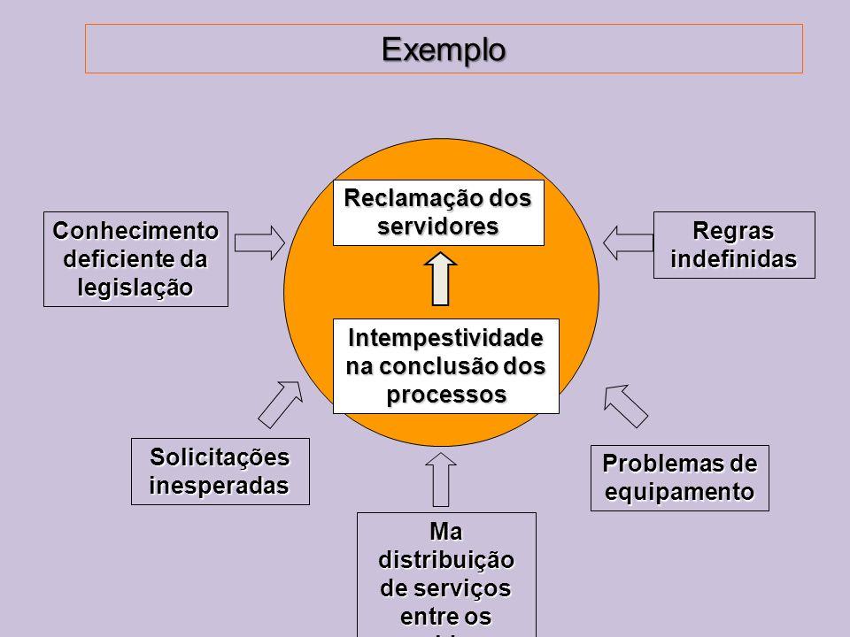Exemplo Reclamação dos servidores Intempestividade na conclusão dos processos Conhecimento deficiente da legislação Ma distribuição de serviços entre os servidores Regras indefinidas Problemas de equipamento Solicitações inesperadas