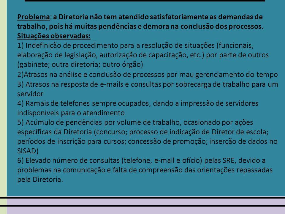 1. Problema: a Diretoria não tem atendido satisfatoriamente as demandas de trabalho, pois há muitas pendências e demora na conclusão dos processos. Si
