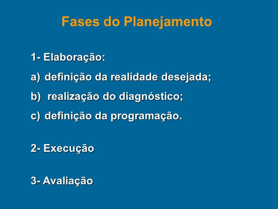 1- Elaboração: a)definição da realidade desejada; b) realização do diagnóstico; c)definição da programação. 2- Execução 3- Avaliação Fases do Planejam