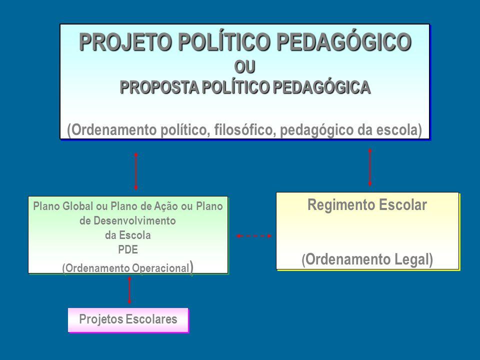 PROJETO POLÍTICO PEDAGÓGICO OU PROPOSTA POLÍTICO PEDAGÓGICA (Ordenamento político, filosófico, pedagógico da escola) PROJETO POLÍTICO PEDAGÓGICO OU PR