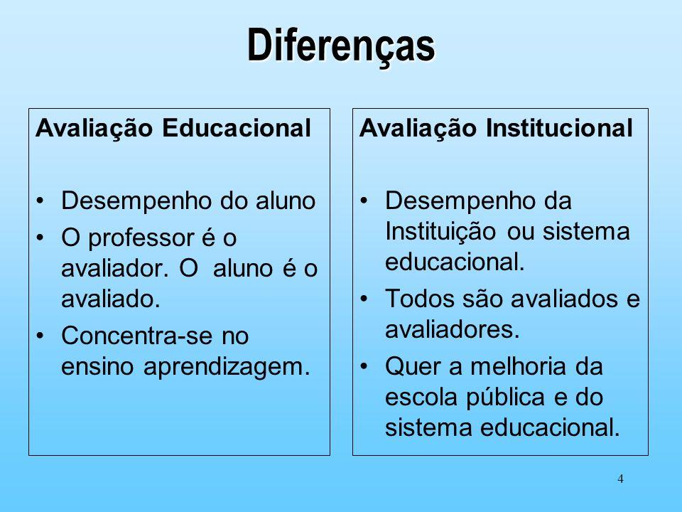 4 Diferenças Avaliação Educacional Desempenho do aluno O professor é o avaliador. O aluno é o avaliado. Concentra-se no ensino aprendizagem. Avaliação