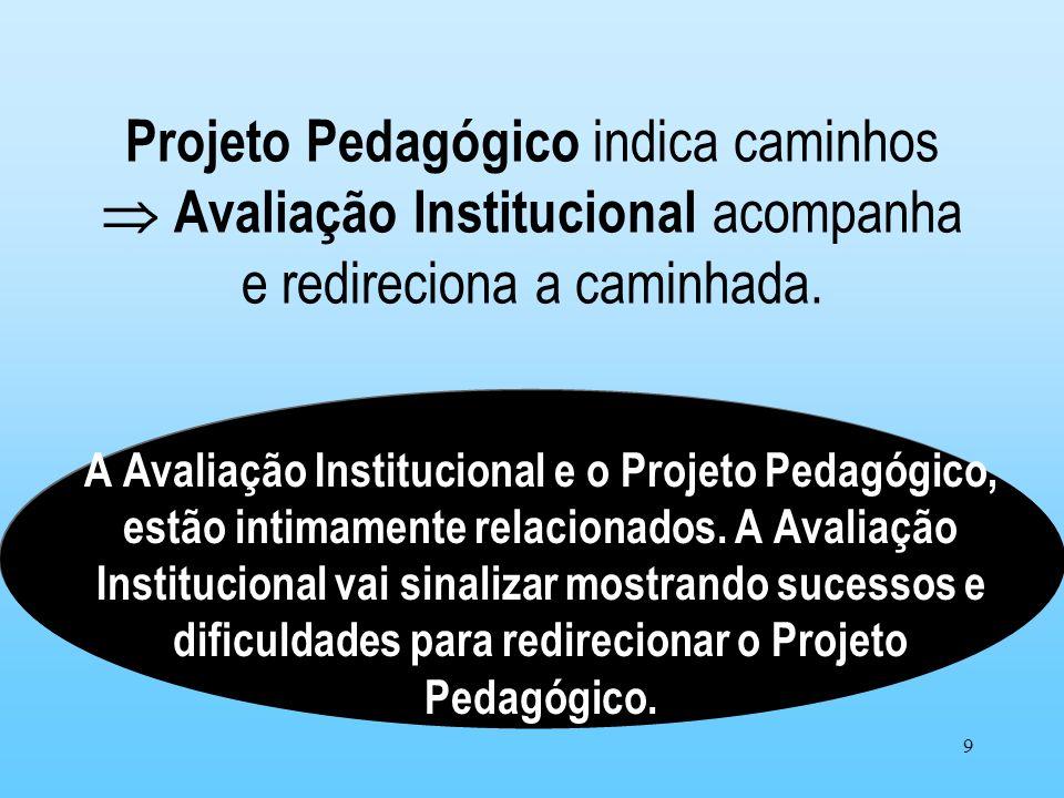 9 Projeto Pedagógico indica caminhos Avaliação Institucional acompanha e redireciona a caminhada. A Avaliação Institucional e o Projeto Pedagógico, es