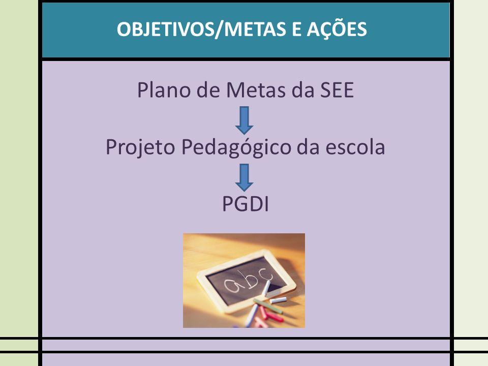 OBJETIVOS/METAS E AÇÕES Plano de Metas da SEE Projeto Pedagógico da escola PGDI