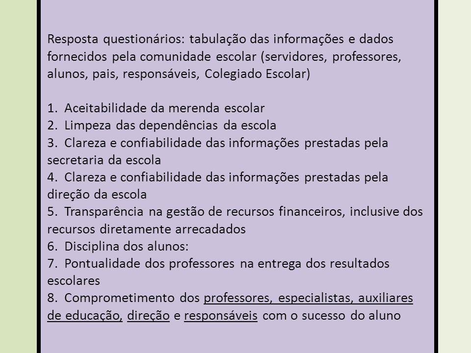 Resposta questionários: tabulação das informações e dados fornecidos pela comunidade escolar (servidores, professores, alunos, pais, responsáveis, Col