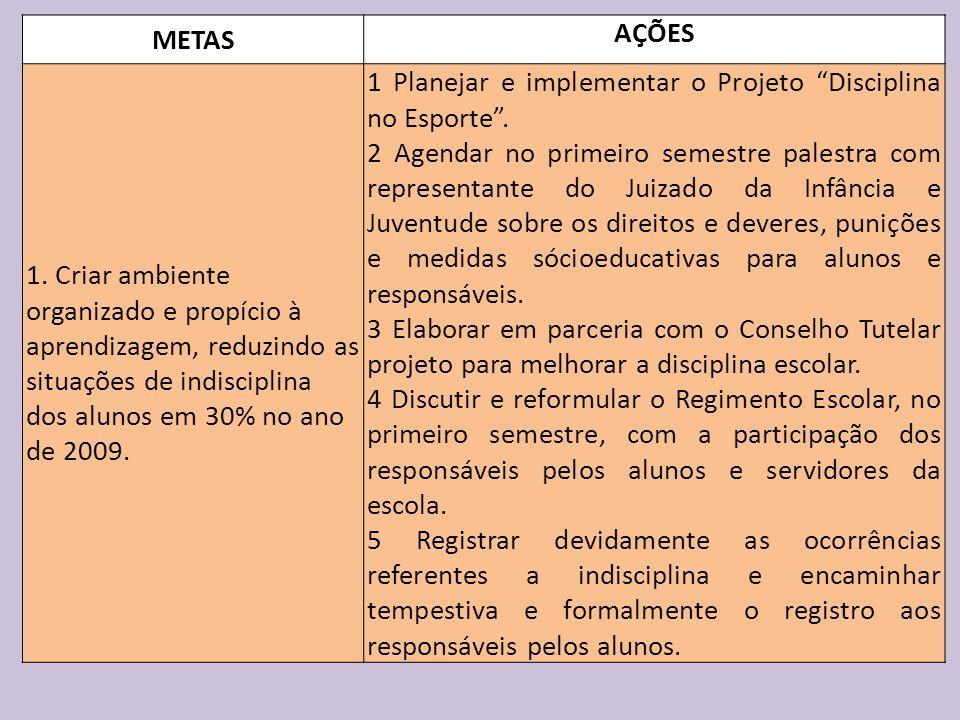 METAS AÇÕES 1. Criar ambiente organizado e propício à aprendizagem, reduzindo as situações de indisciplina dos alunos em 30% no ano de 2009. 1 Planeja