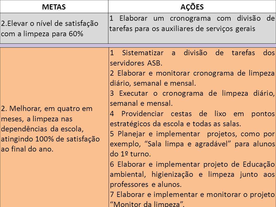 METASAÇÕES 2.Elevar o nível de satisfação com a limpeza para 60% 1 Elaborar um cronograma com divisão de tarefas para os auxiliares de serviços gerais 2.