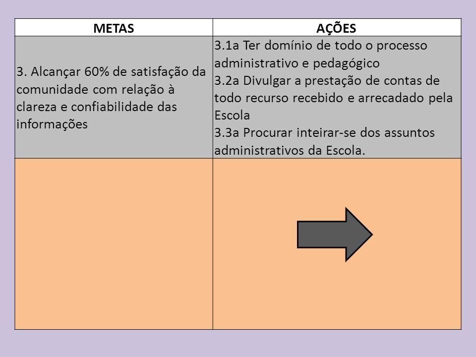 METAS AÇÕES 3. Alcançar 60% de satisfação da comunidade com relação à clareza e confiabilidade das informações 3.1a Ter domínio de todo o processo adm