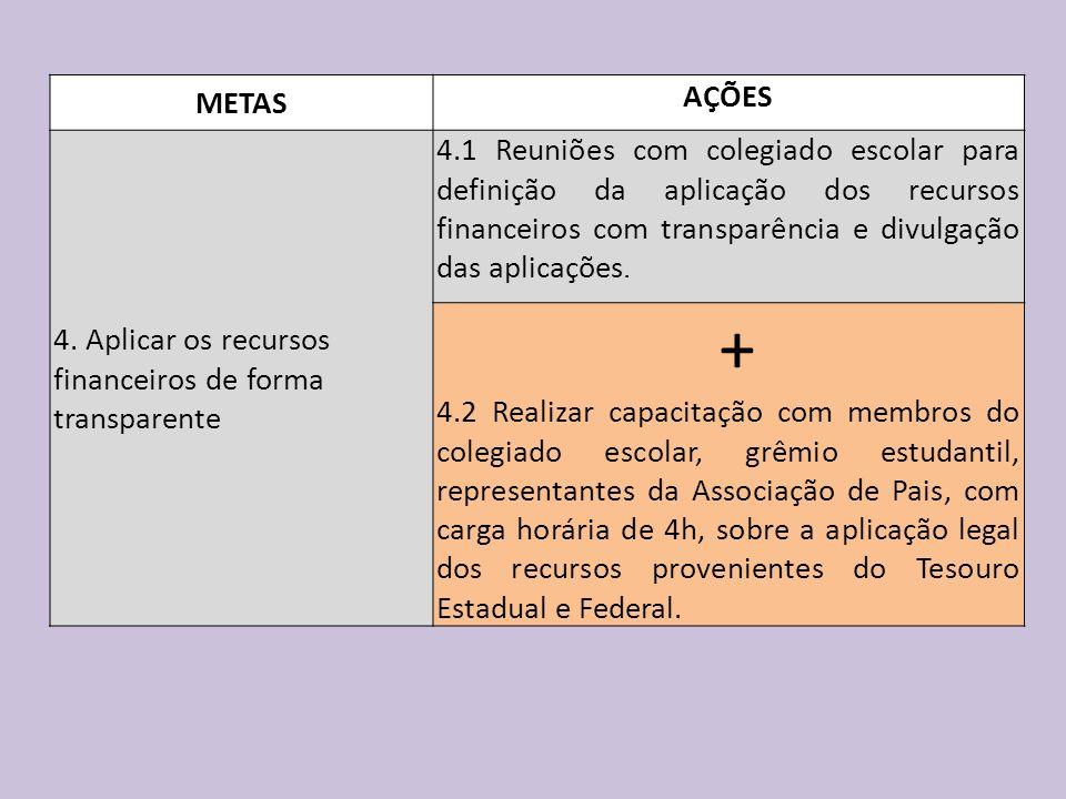 METAS AÇÕES 4. Aplicar os recursos financeiros de forma transparente 4.1 Reuniões com colegiado escolar para definição da aplicação dos recursos finan