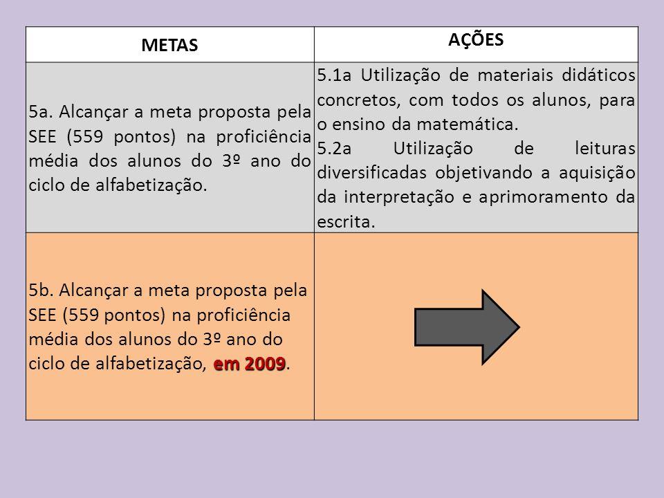 METAS AÇÕES 5a. Alcançar a meta proposta pela SEE (559 pontos) na proficiência média dos alunos do 3º ano do ciclo de alfabetização. 5.1a Utilização d