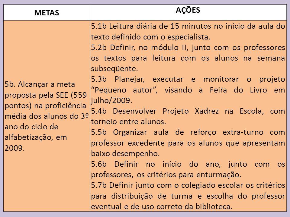 METAS AÇÕES 5b. Alcançar a meta proposta pela SEE (559 pontos) na proficiência média dos alunos do 3º ano do ciclo de alfabetização, em 2009. 5.1b Lei