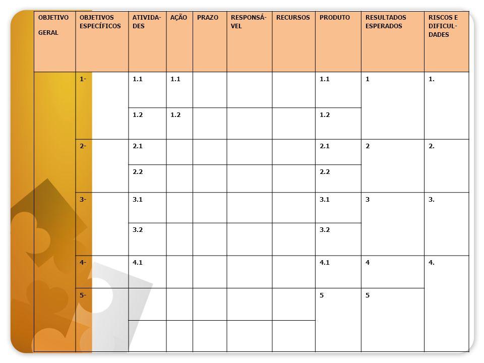 OBJETIVO GERAL OBJETIVOS ESPECÍFICOS ATIVIDA- DES AÇÃOPRAZO RESPONSÁ- VEL RECURSOSPRODUTO RESULTADOS ESPERADOS RISCOS E DIFICUL- DADES 1-1.1 11. 1.2 2