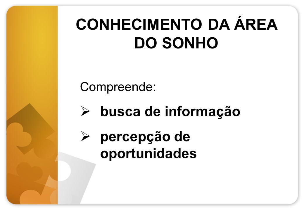 CONHECIMENTO DA ÁREA DO SONHO Compreende: busca de informação percepção de oportunidades