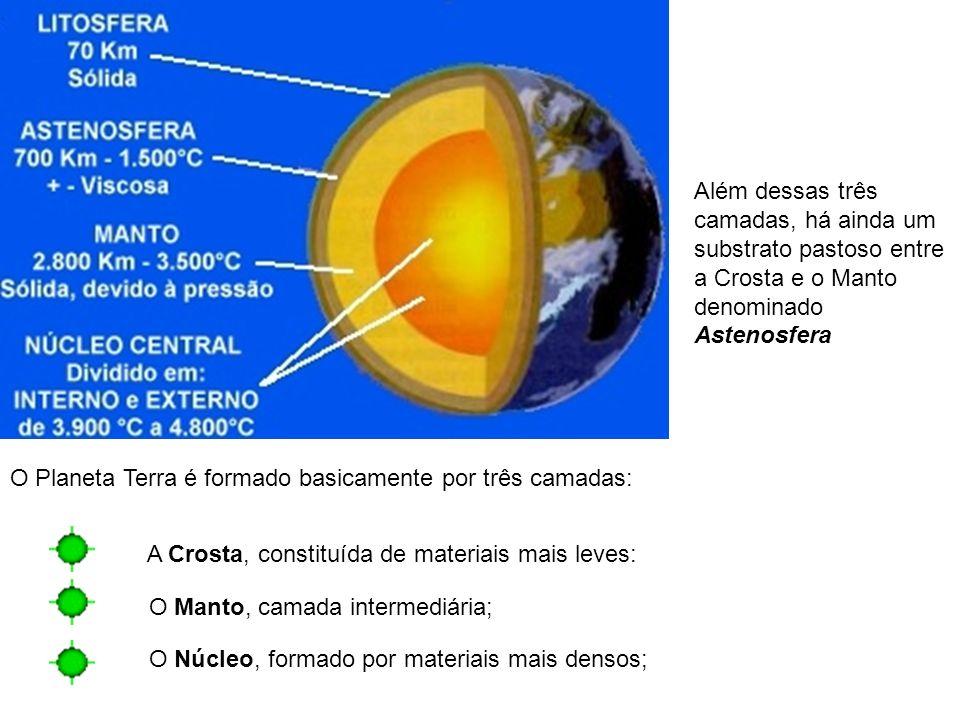 O Planeta Terra é formado basicamente por três camadas: A Crosta, constituída de materiais mais leves: O Manto, camada intermediária; O Núcleo, formado por materiais mais densos; Além dessas três camadas, há ainda um substrato pastoso entre a Crosta e o Manto denominado Astenosfera