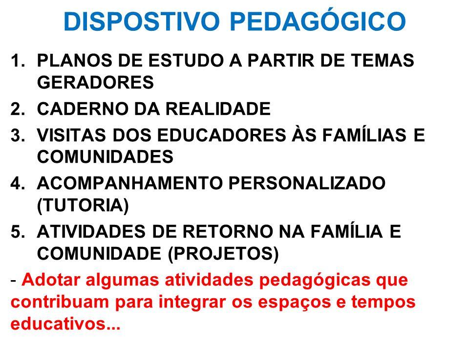 DISPOSTIVO PEDAGÓGICO 1.PLANOS DE ESTUDO A PARTIR DE TEMAS GERADORES 2.CADERNO DA REALIDADE 3.VISITAS DOS EDUCADORES ÀS FAMÍLIAS E COMUNIDADES 4.ACOMP