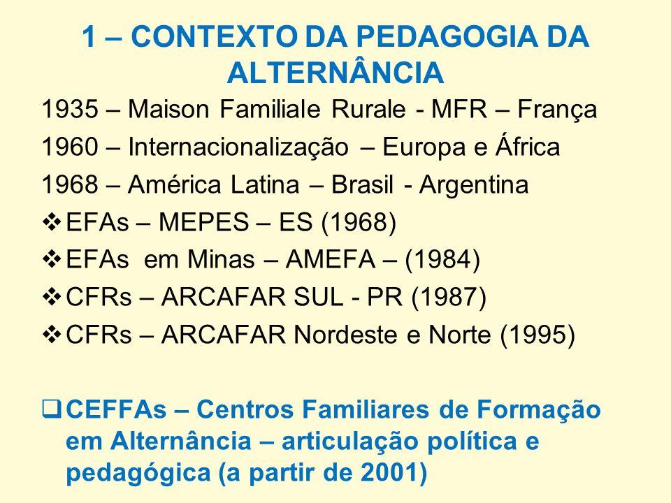1 – CONTEXTO DA PEDAGOGIA DA ALTERNÂNCIA 1935 – Maison Familiale Rurale - MFR – França 1960 – Internacionalização – Europa e África 1968 – América Lat