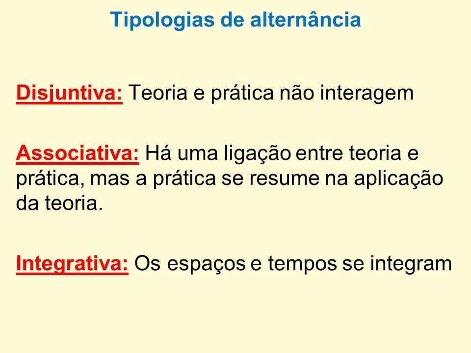 Tipologias de alternância Disjuntiva: Teoria e prática não interagem Associativa: Há uma ligação entre teoria e prática, mas a prática se resume na ap