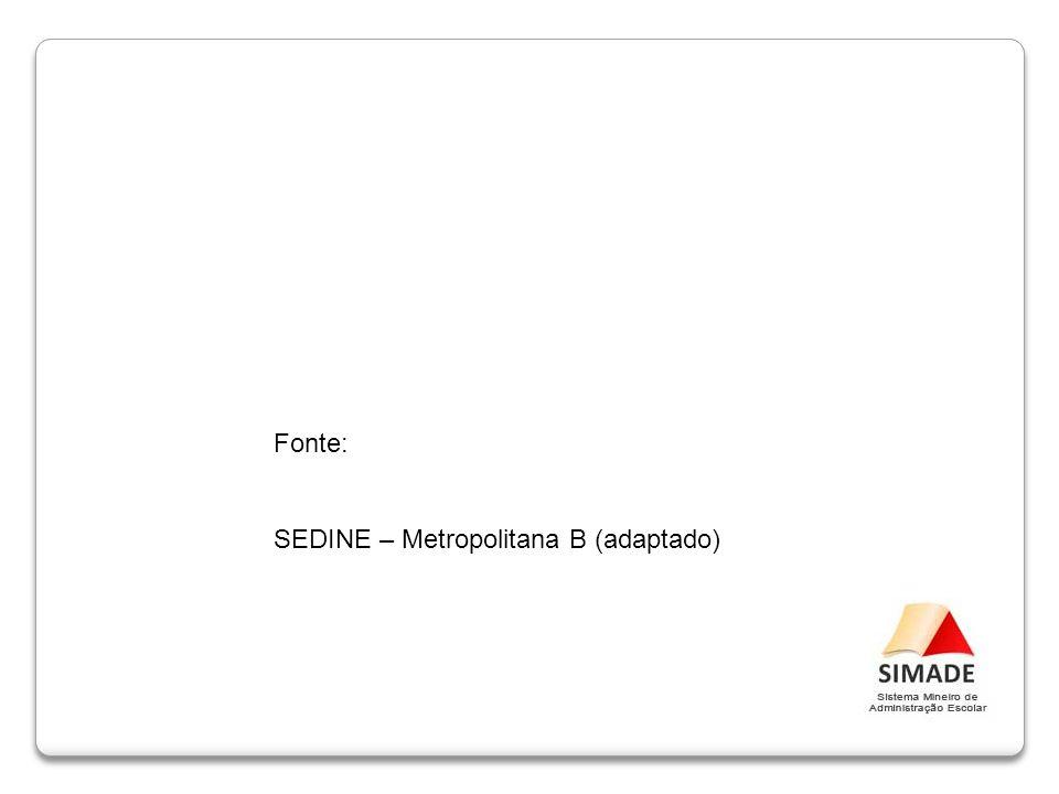 Fonte: SEDINE – Metropolitana B (adaptado)