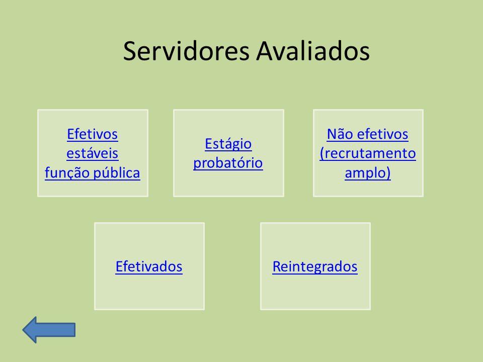 Efetivos estáveis função pública Estágio probatório Não efetivos (recrutamento amplo) EfetivadosReintegrados