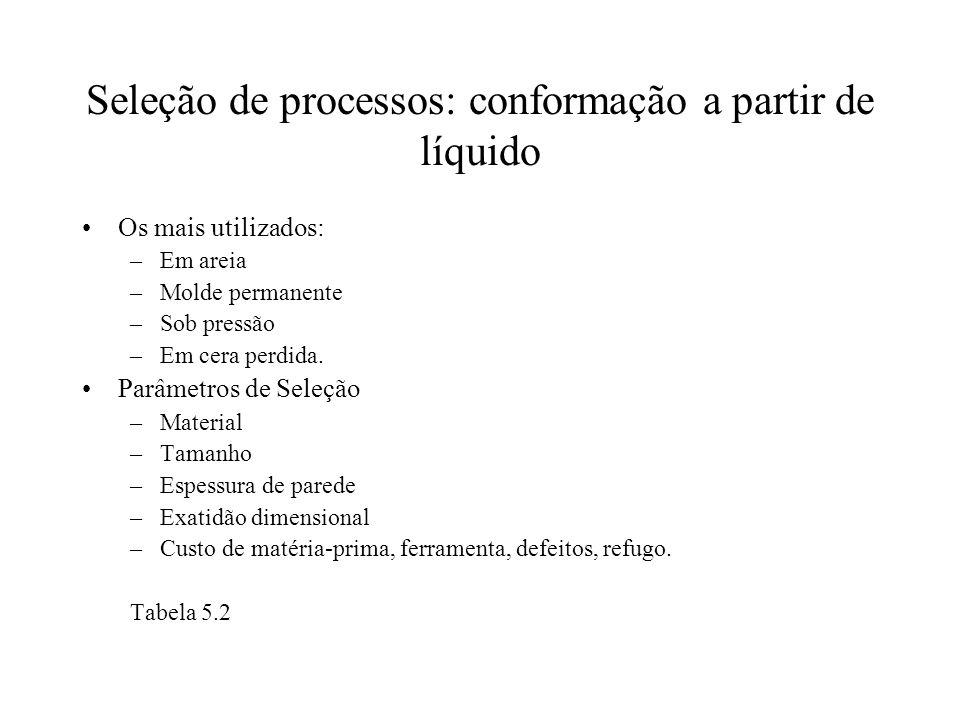 Seleção de processos: conformação a partir de líquido Os mais utilizados: –Em areia –Molde permanente –Sob pressão –Em cera perdida. Parâmetros de Sel