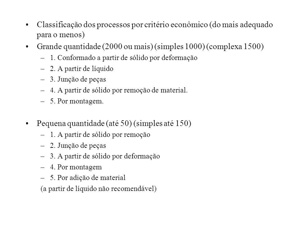 Classificação dos processos por critério econômico (do mais adequado para o menos) Grande quantidade (2000 ou mais) (simples 1000) (complexa 1500) –1.