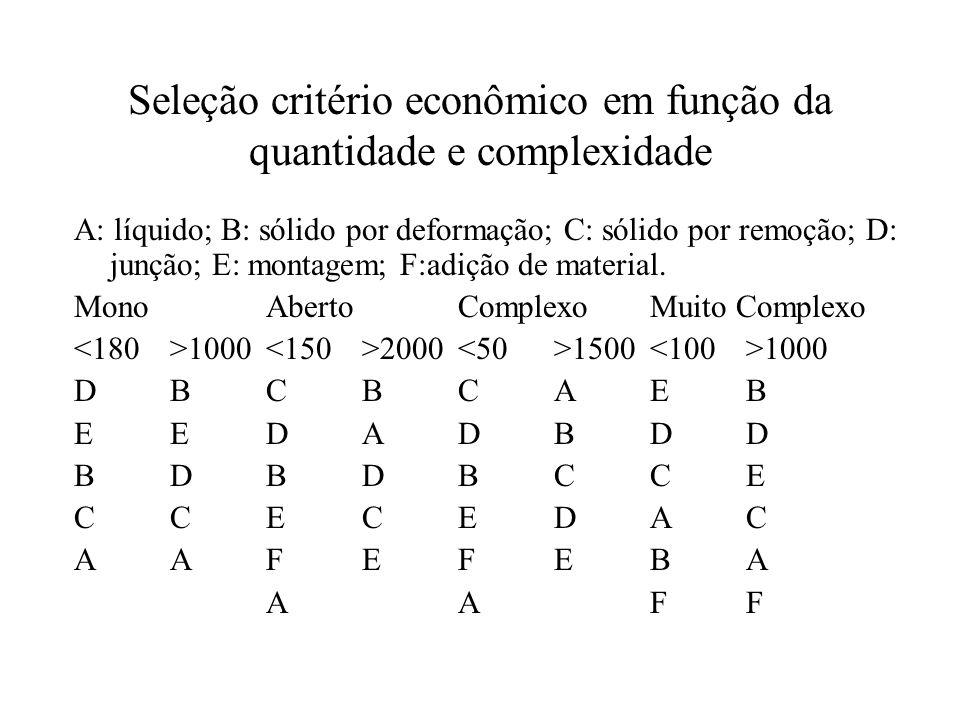 Seleção critério econômico em função da quantidade e complexidade A: líquido; B: sólido por deformação; C: sólido por remoção; D: junção; E: montagem;