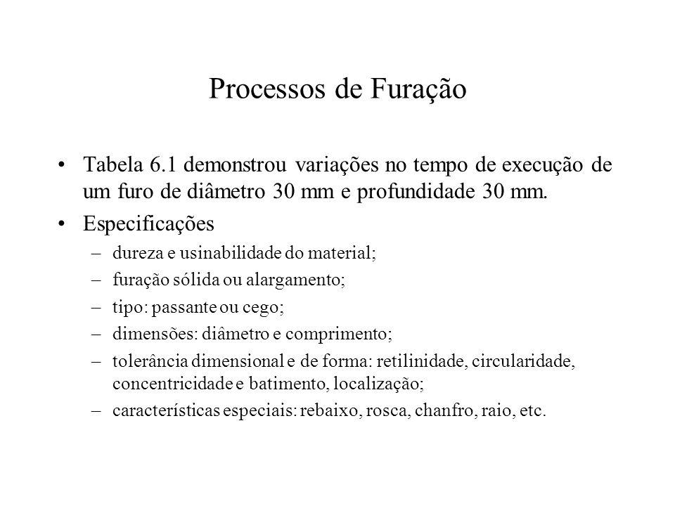 Processos de Furação Tabela 6.1 demonstrou variações no tempo de execução de um furo de diâmetro 30 mm e profundidade 30 mm.