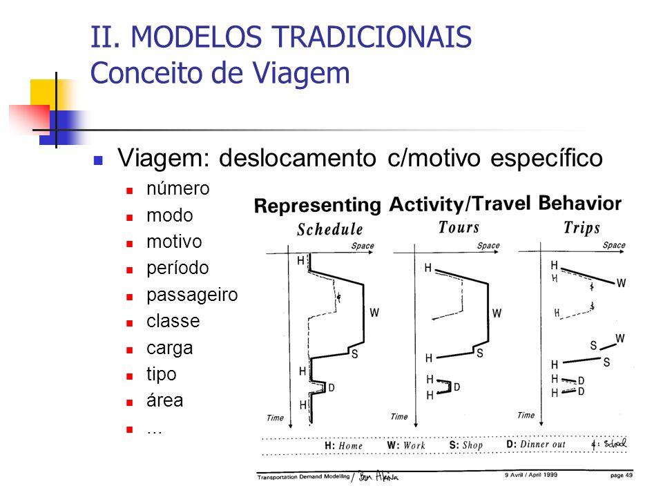 II. MODELOS TRADICIONAIS Conceito de Viagem Viagem: deslocamento c/motivo específico número modo motivo período passageiro classe carga tipo área...