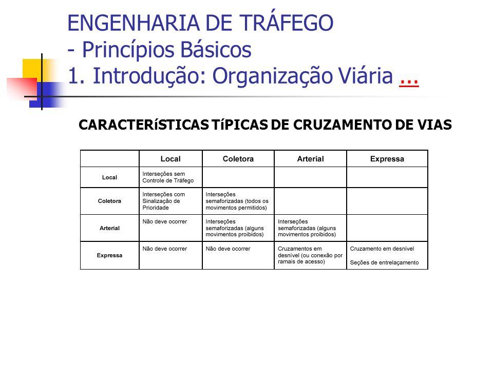 ENGENHARIA DE TRÁFEGO - Princípios Básicos 1. Introdução: Organização Viária...... CARACTERíSTICAS TíPICAS DE CRUZAMENTO DE VIAS