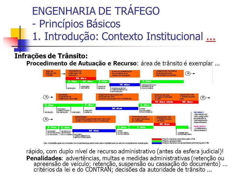 ENGENHARIA DE TRÁFEGO - Princípios Básicos 1. Introdução: Contexto Institucional...... Infrações de Trânsito: Procedimento de Autuação e Recurso: área