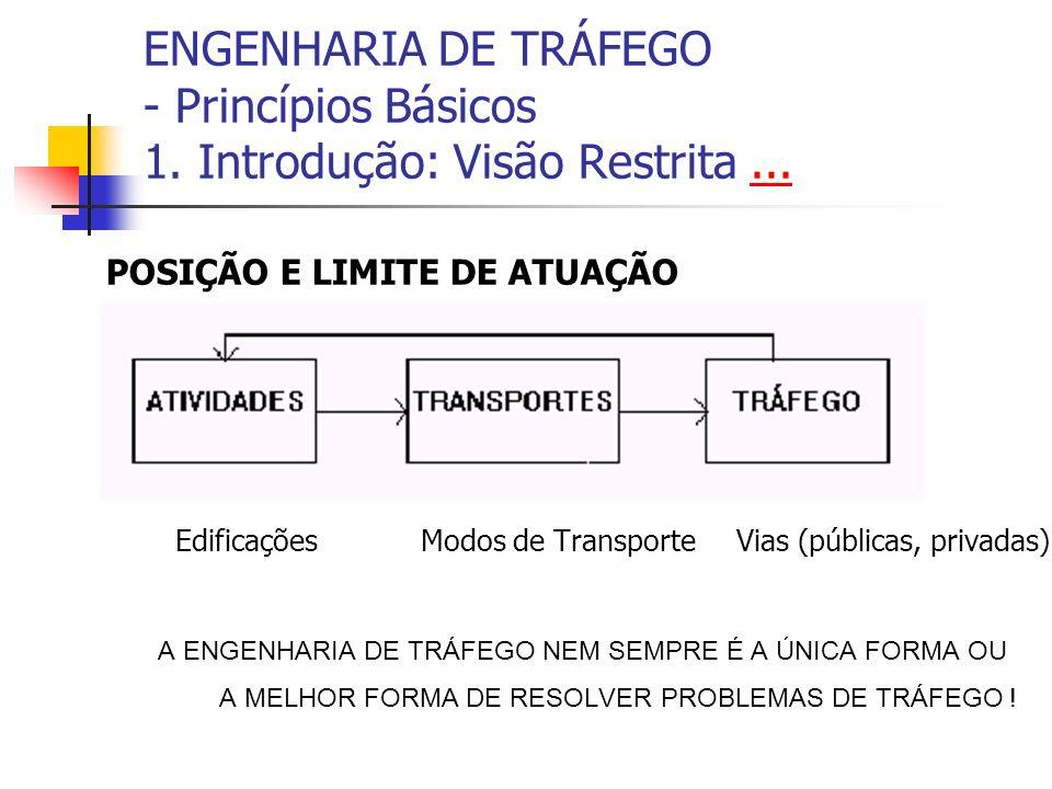ENGENHARIA DE TRÁFEGO - Princípios Básicos 1. Introdução: Visão Restrita...... POSIÇÃO E LIMITE DE ATUAÇÃO EdificaçõesModos de TransporteVias (pública
