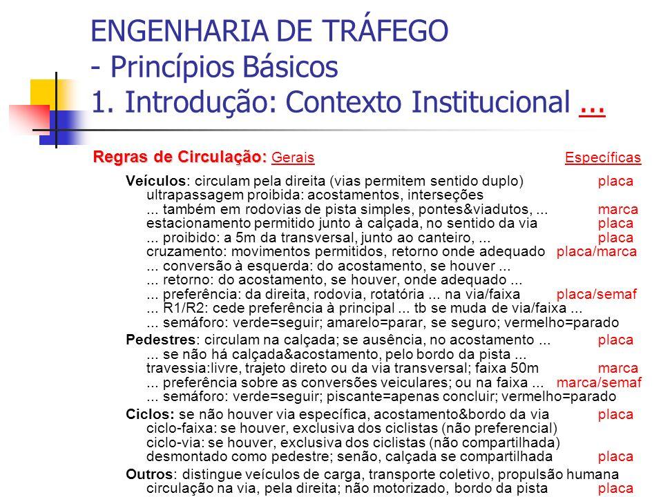 ENGENHARIA DE TRÁFEGO - Princípios Básicos 1. Introdução: Contexto Institucional...... Regras de Circulação: Regras de Circulação: Gerais Específicas