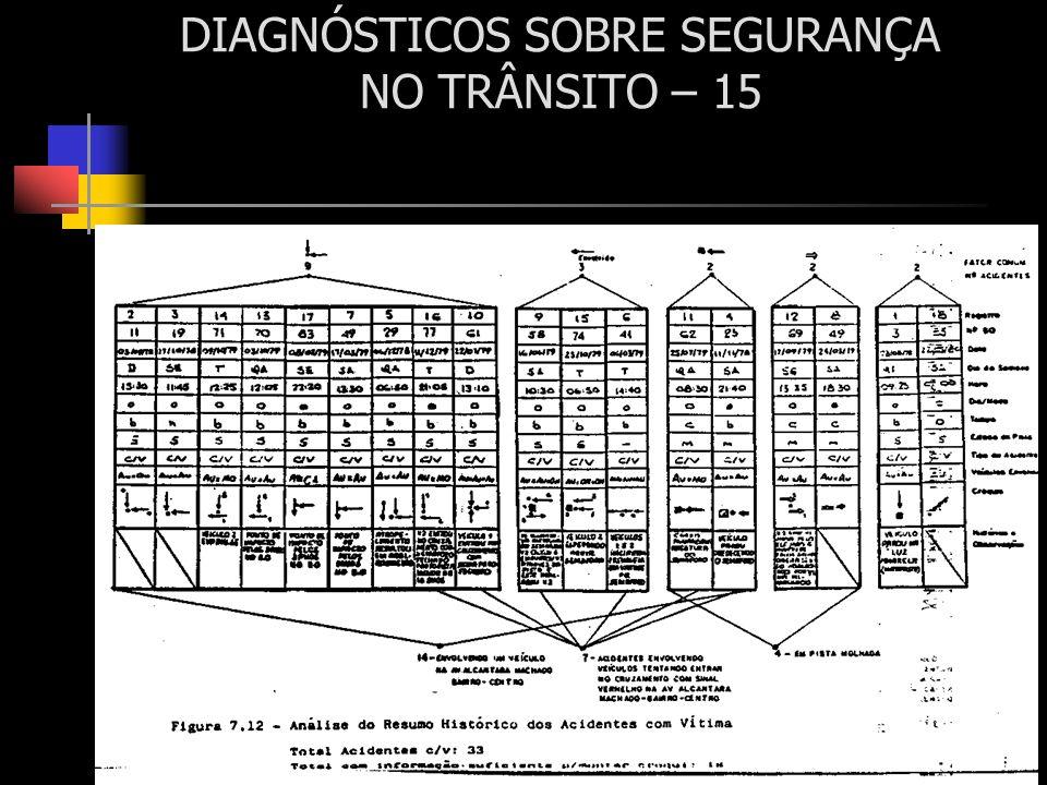 DIAGNÓSTICOS SOBRE SEGURANÇA NO TRÂNSITO – 15