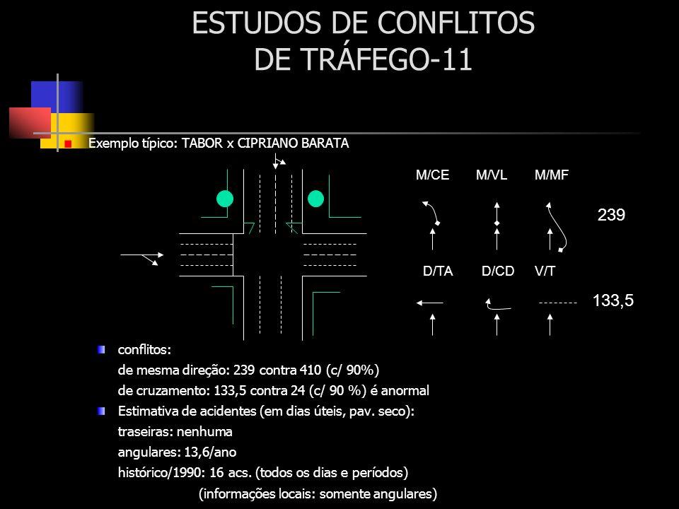 ESTUDOS DE CONFLITOS DE TRÁFEGO-11 Exemplo típico: TABOR x CIPRIANO BARATA conflitos: de mesma direção: 239 contra 410 (c/ 90%) de cruzamento: 133,5 c