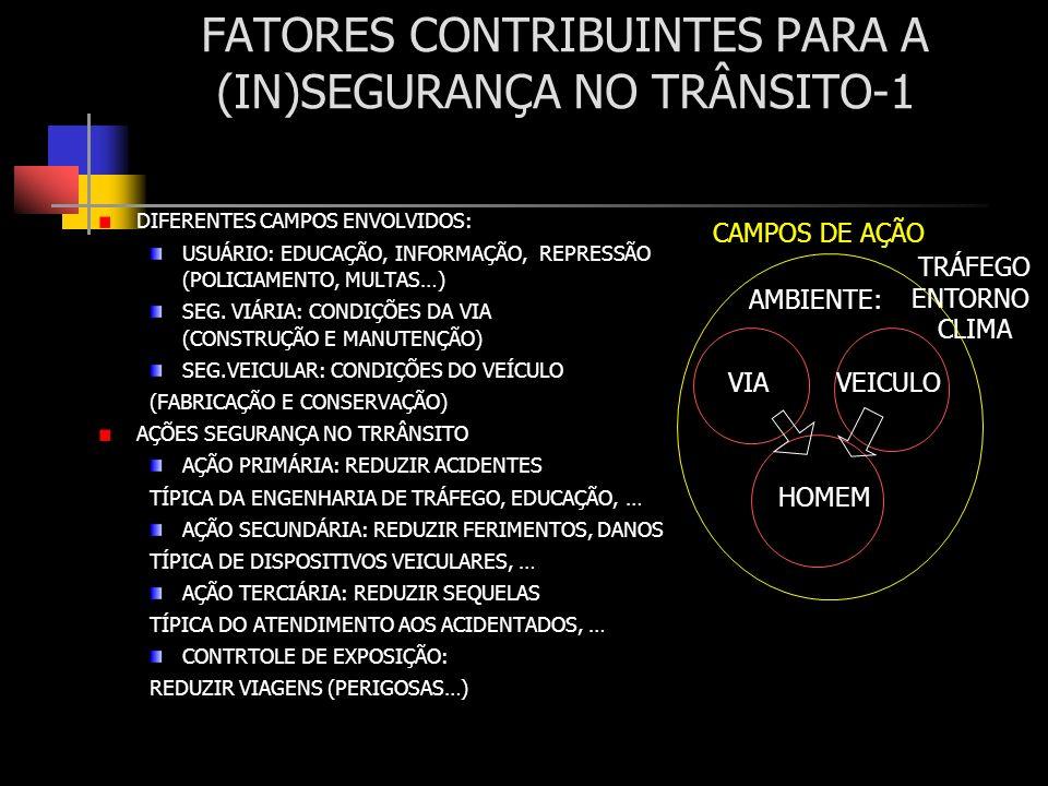 FATORES CONTRIBUINTES PARA A (IN)SEGURANÇA NO TRÂNSITO-1 DIFERENTES CAMPOS ENVOLVIDOS: USUÁRIO: EDUCAÇÃO, INFORMAÇÃO, REPRESSÃO (POLICIAMENTO, MULTAS…