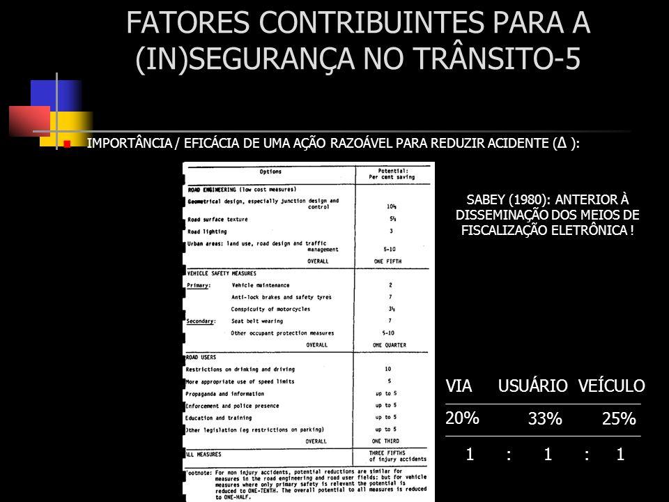 FATORES CONTRIBUINTES PARA A (IN)SEGURANÇA NO TRÂNSITO-5 IMPORTÂNCIA / EFICÁCIA DE UMA AÇÃO RAZOÁVEL PARA REDUZIR ACIDENTE ( Δ ): 20% 33%25% VIA USUÁR