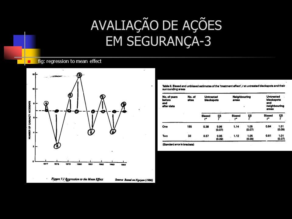 AVALIAÇÃO DE AÇÕES EM SEGURANÇA-3 fig: regression to mean effect