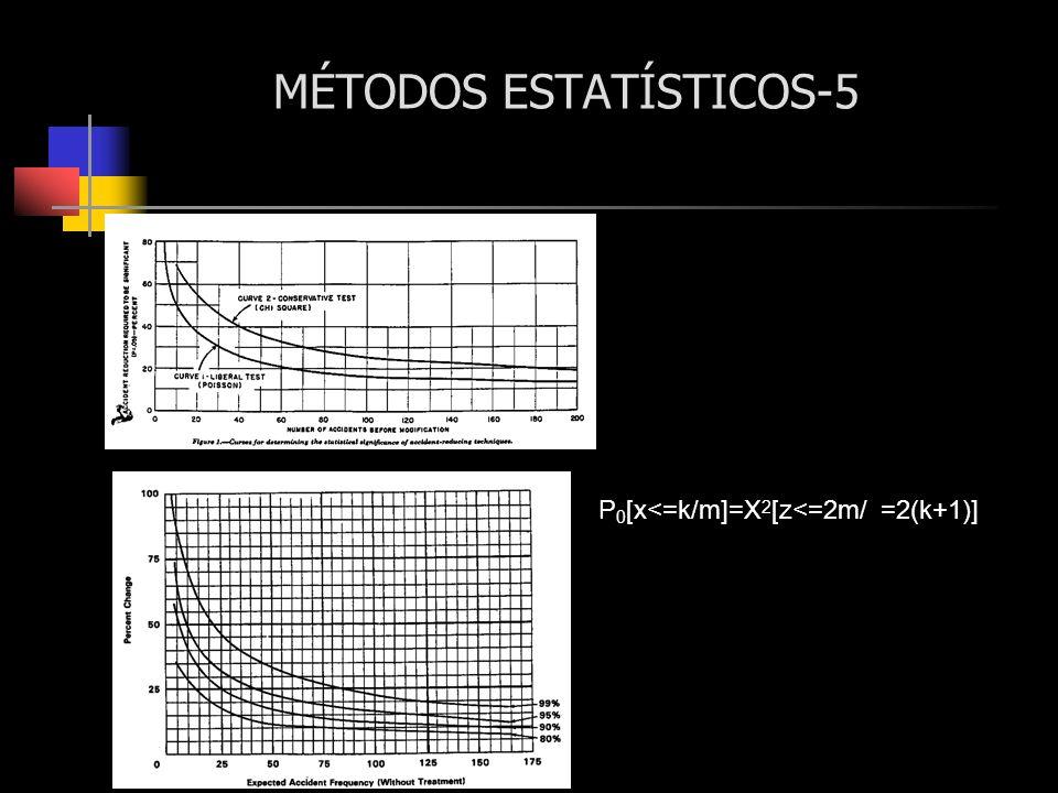 MÉTODOS ESTATÍSTICOS-5 P 0 [x<=k/m]=X 2 [z<=2m/ =2(k+1)]