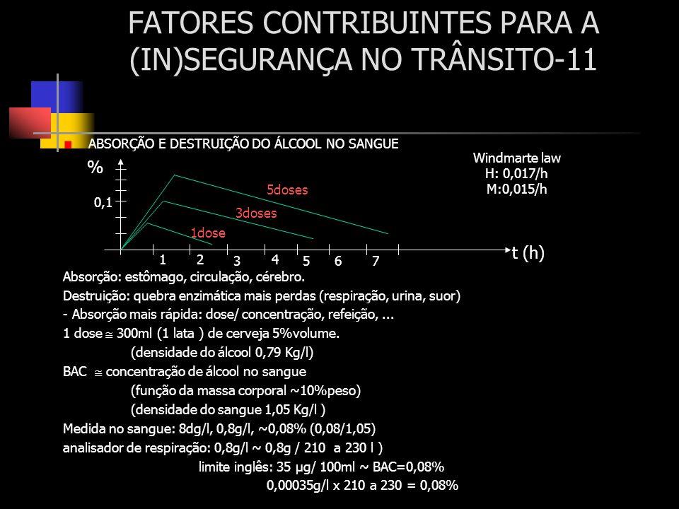 FATORES CONTRIBUINTES PARA A (IN)SEGURANÇA NO TRÂNSITO-11 ABSORÇÃO E DESTRUIÇÃO DO ÁLCOOL NO SANGUE Absorção: estômago, circulação, cérebro. Destruiçã