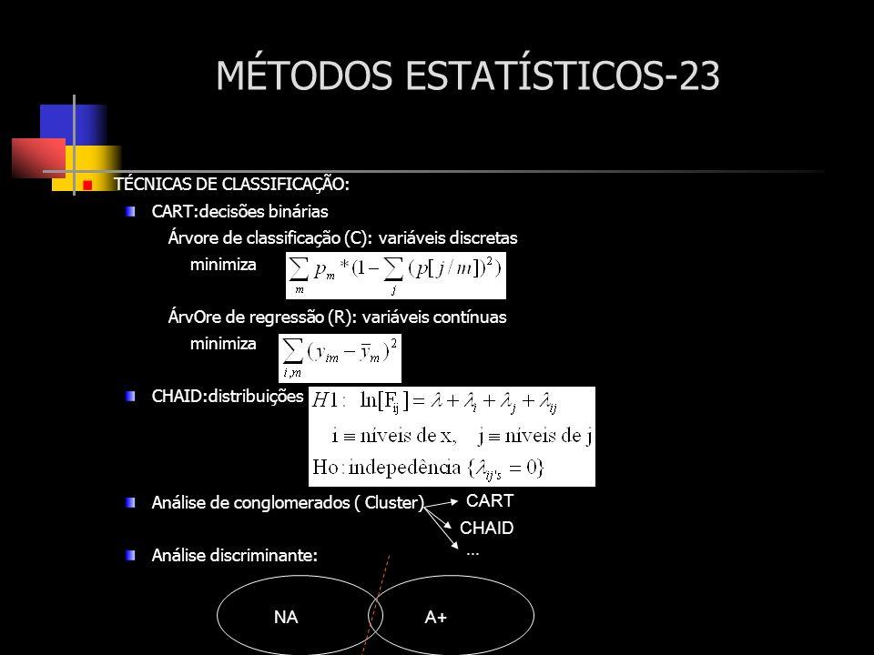 MÉTODOS ESTATÍSTICOS-23 TÉCNICAS DE CLASSIFICAÇÃO: CART:decisões binárias Árvore de classificação (C): variáveis discretas minimiza ÁrvOre de regressã