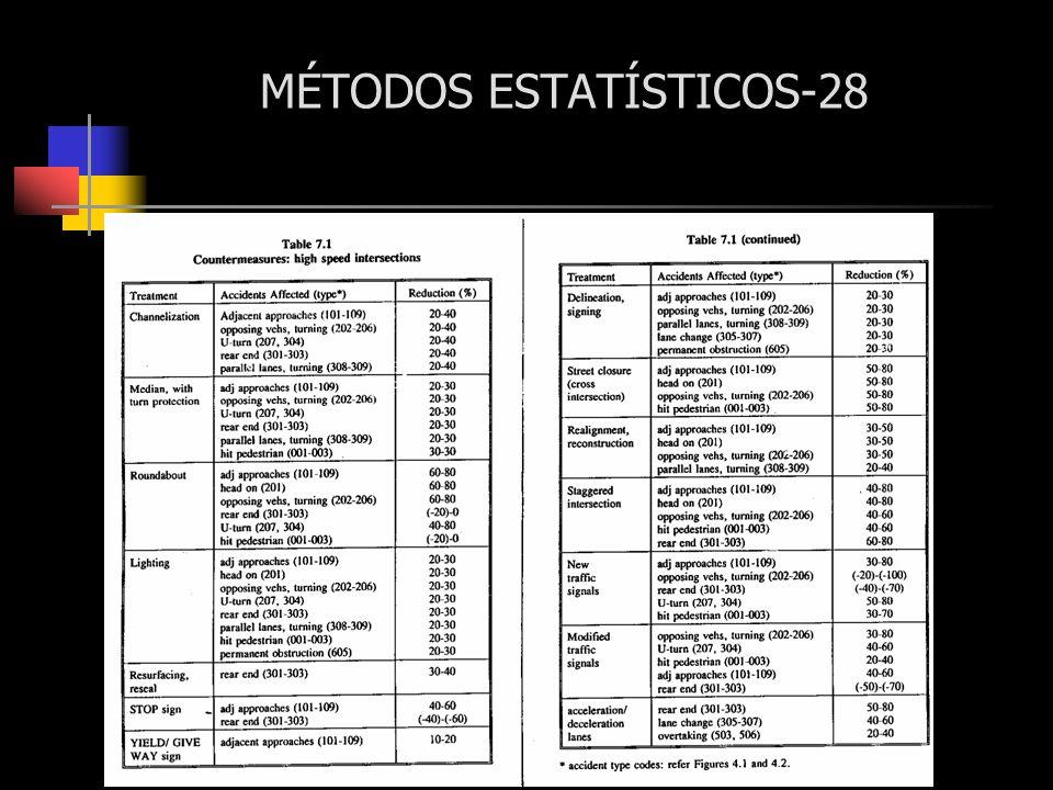 MÉTODOS ESTATÍSTICOS-28
