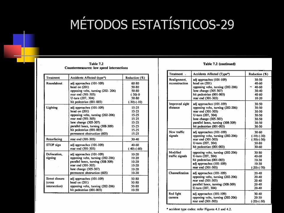 MÉTODOS ESTATÍSTICOS-29