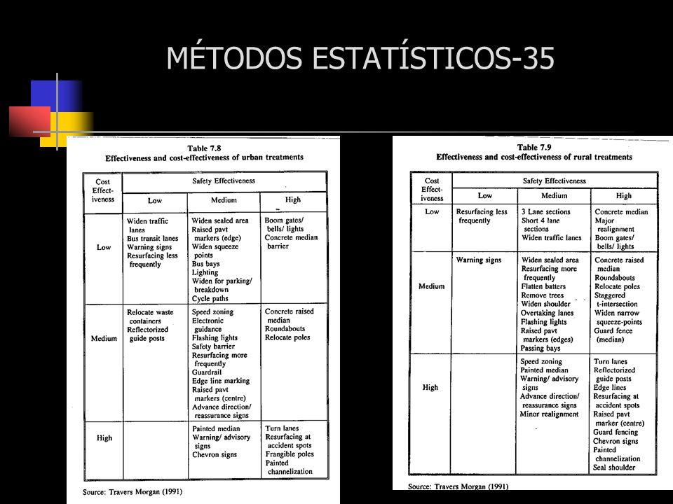 MÉTODOS ESTATÍSTICOS-35