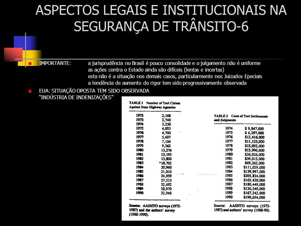 ASPECTOS LEGAIS E INSTITUCIONAIS NA SEGURANÇA DE TRÂNSITO-6 IMPORTANTE: a jurisprudência no Brasil é pouco consolidade e o julgamento não é uniforme a