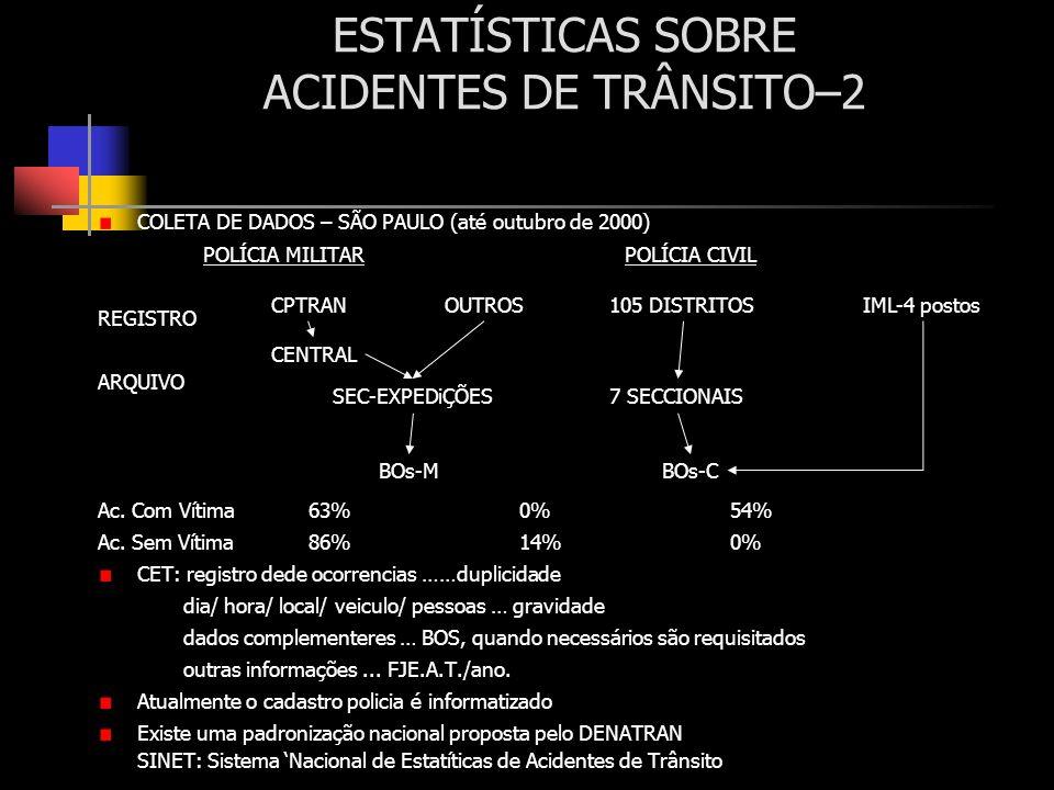 ESTATÍSTICAS SOBRE ACIDENTES DE TRÂNSITO–2 COLETA DE DADOS – SÃO PAULO (até outubro de 2000) POLÍCIA MILITARPOLÍCIA CIVIL REGISTRO ARQUIVO Ac. Com Vít