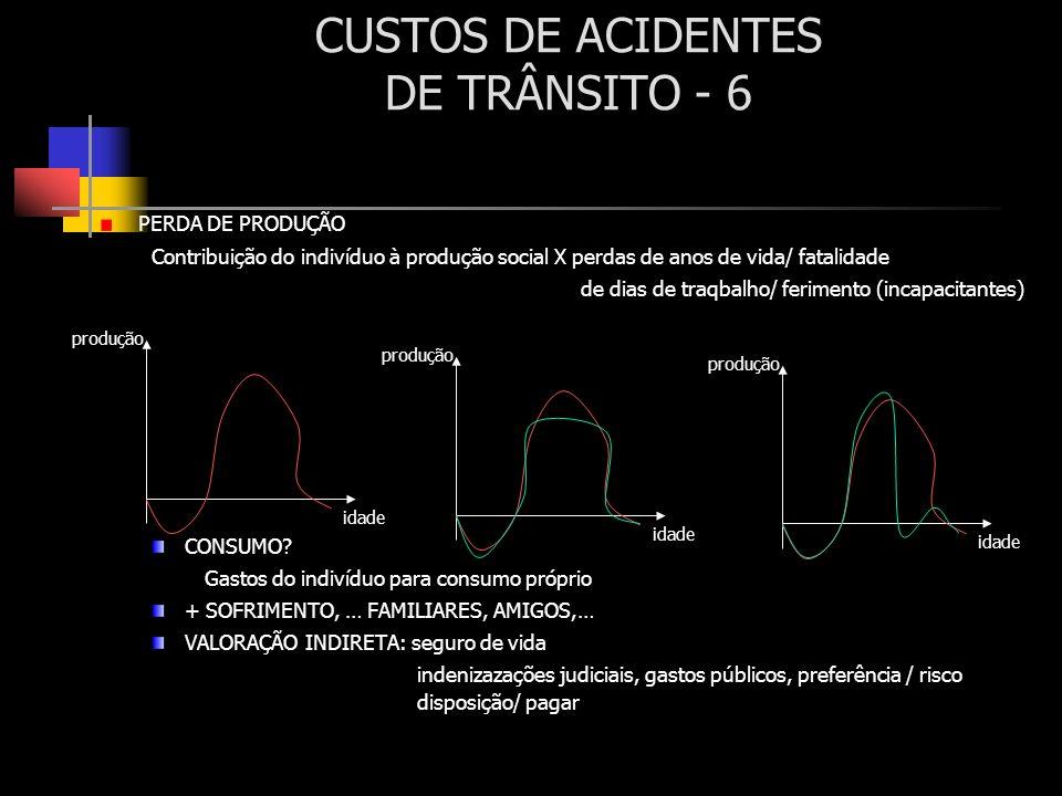 CUSTOS DE ACIDENTES DE TRÂNSITO - 6 PERDA DE PRODUÇÃO Contribuição do indivíduo à produção social X perdas de anos de vida/ fatalidade de dias de traq
