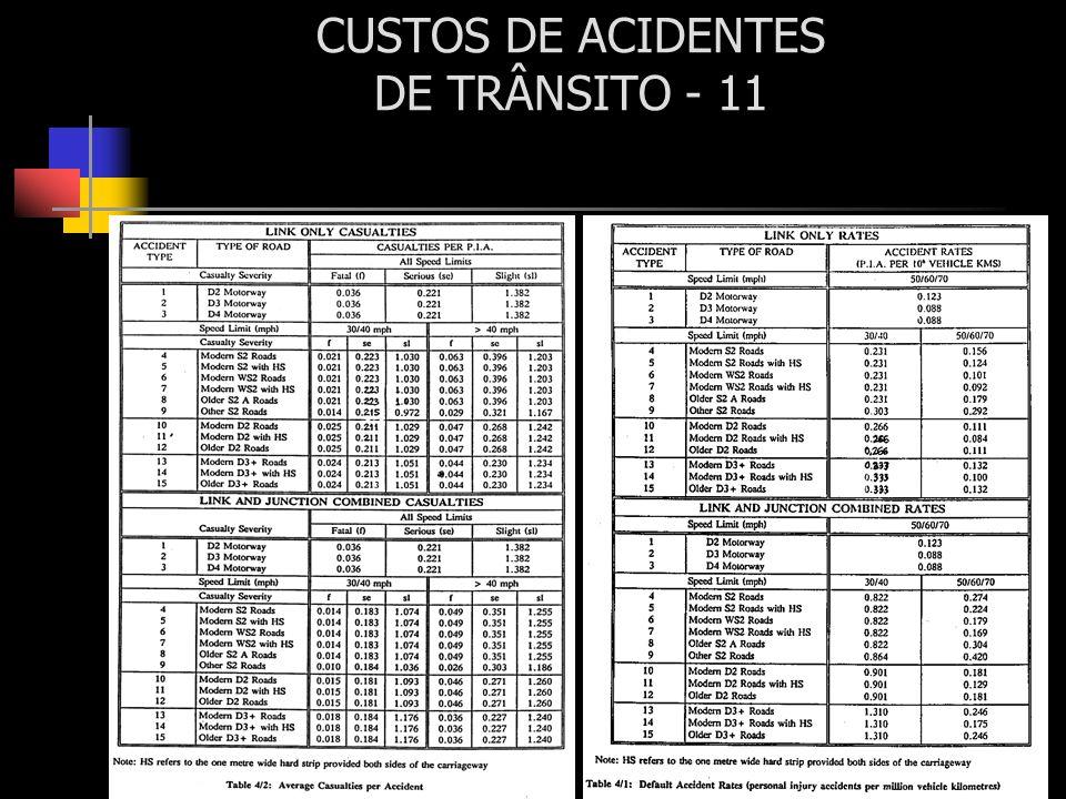 CUSTOS DE ACIDENTES DE TRÂNSITO - 11
